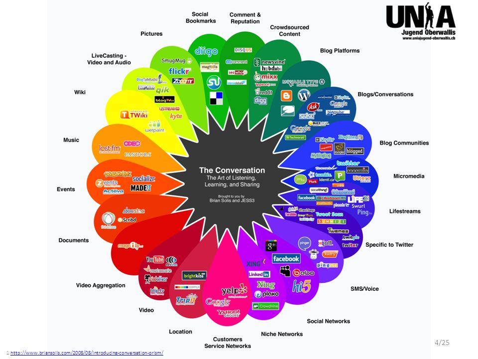 Beispiele in der Schweiz facebook.com, myspace.com, schueler.cc, schuelervz.net, studivz.net, tumblr.com, xing.ch, lokalisten.ch, stayfriends.de, linkedIn.ch, flicker.com, twitter.com, last.fm, … 1 Statistik für die Schweiz: http://www.mcschindler.com/2011/05/31/social-networks-in-der-schweiz-nutzung-und-trends/lhttp://www.mcschindler.com/2011/05/31/social-networks-in-der-schweiz-nutzung-und-trends/l 5/25