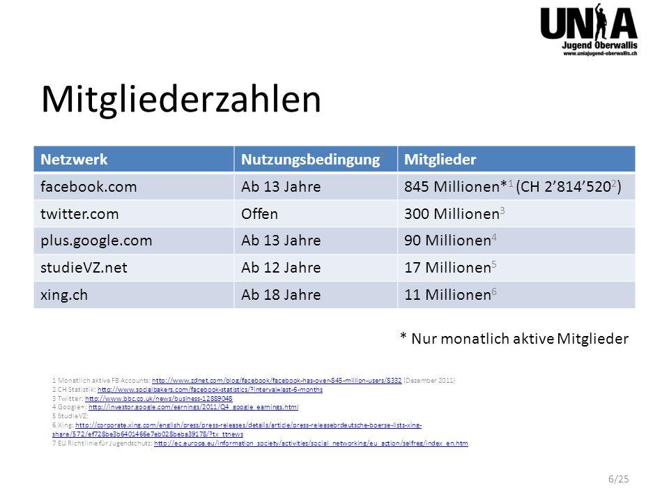 Mitgliederzahlen NetzwerkNutzungsbedingung 7 Mitglieder facebook.comAb 13 Jahre845 Millionen* 1 (CH 2814520 2 ) twitter.comOffen300 Millionen 3 plus.g