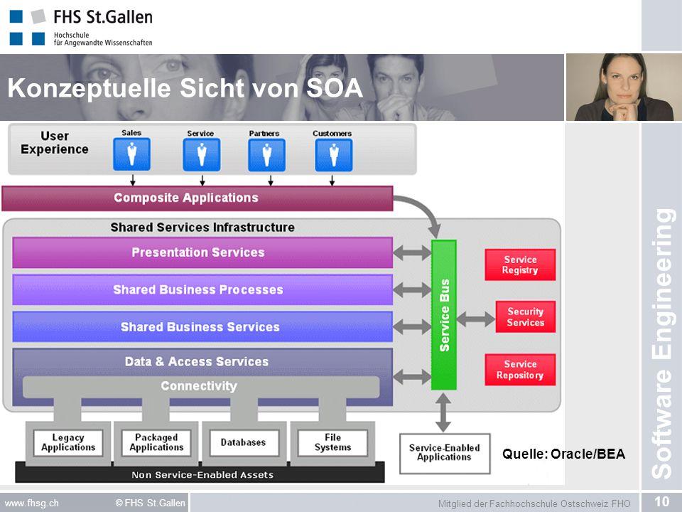 Mitglied der Fachhochschule Ostschweiz FHO 10 www.fhsg.ch © FHS St.Gallen Software Engineering Konzeptuelle Sicht von SOA Quelle: Oracle/BEA