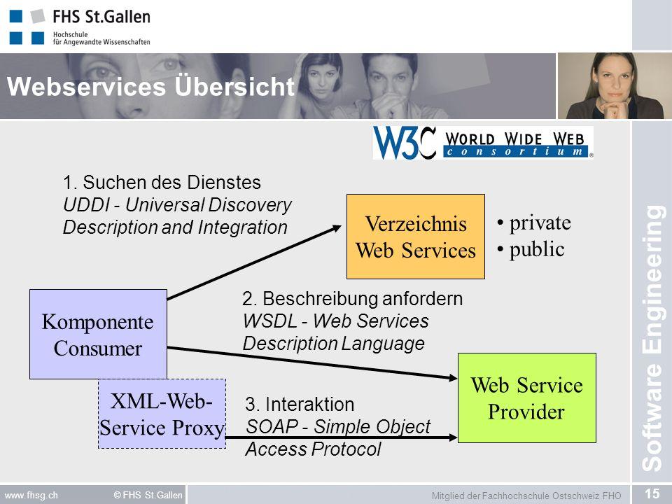 Mitglied der Fachhochschule Ostschweiz FHO 15 www.fhsg.ch © FHS St.Gallen Software Engineering Webservices Übersicht Komponente Consumer Web Service Provider Verzeichnis Web Services private public XML-Web- Service Proxy 1.