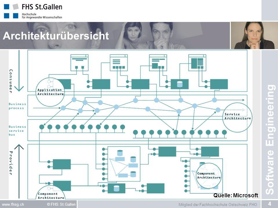 Mitglied der Fachhochschule Ostschweiz FHO 4 www.fhsg.ch © FHS St.Gallen Software Engineering Architekturübersicht Quelle: Microsoft