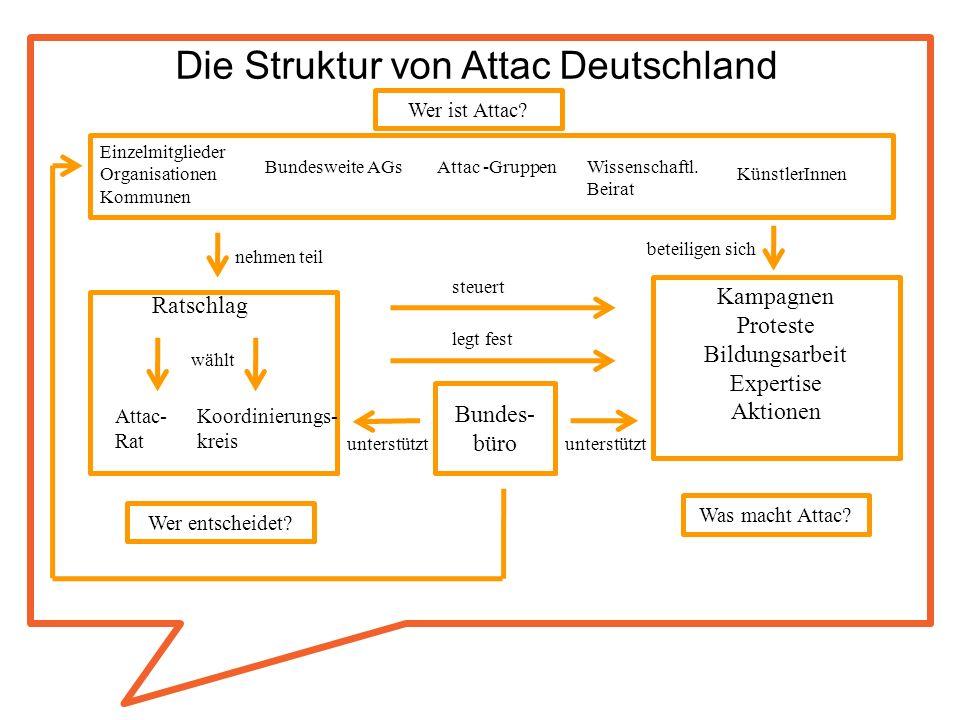 Die Struktur von Attac Deutschland Kampagnen Proteste Bildungsarbeit Expertise Aktionen Was macht Attac? Wer entscheidet? Bundes- büro Einzelmitgliede