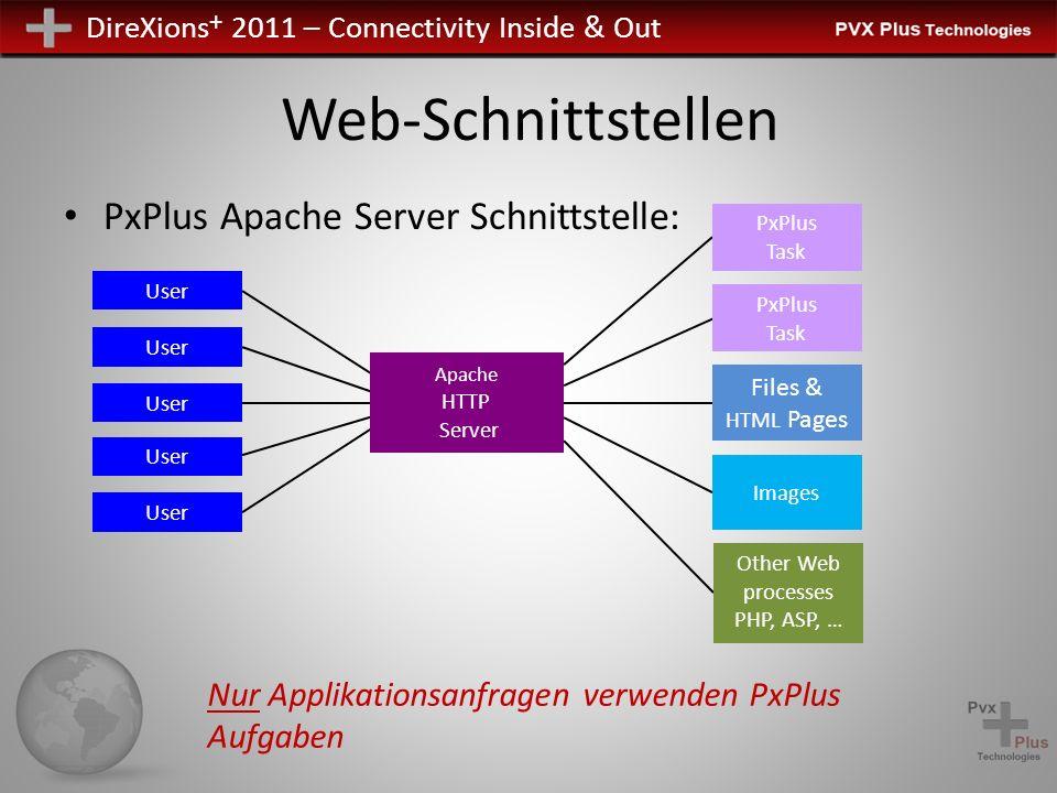 DireXions + 2011 – Connectivity Inside & Out PxPlus Apache Server Schnittstelle: Web-Schnittstellen User Images Other Web processes PHP, ASP, … PxPlus