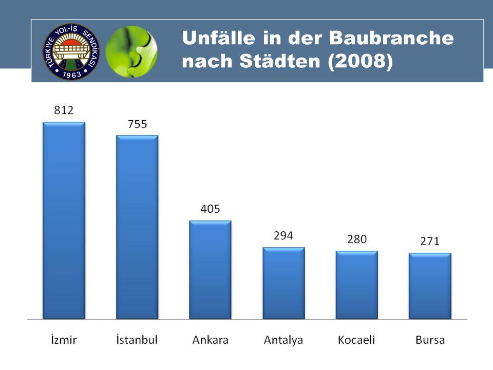 Unfälle in der Baubranche nach Städten (2008)