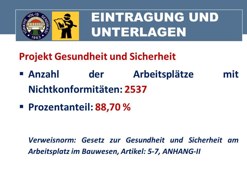 EINTRAGUNG UND UNTERLAGEN Projekt Gesundheit und Sicherheit Anzahl der Arbeitsplätze mit Nichtkonformitäten: 2537 Prozentanteil: 88,70 % Verweisnorm: