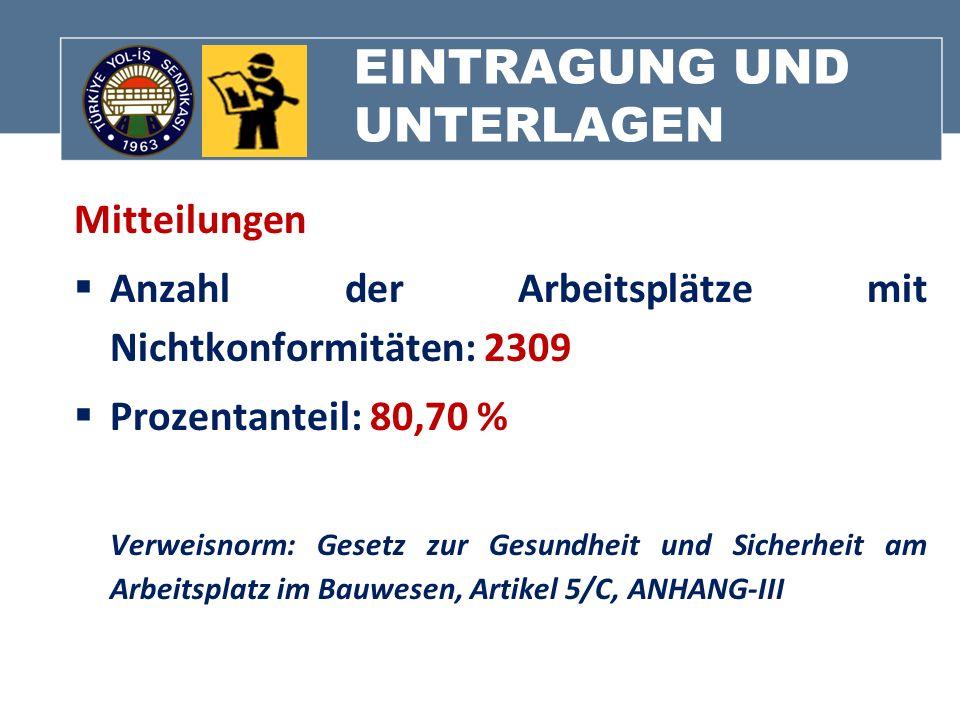 EINTRAGUNG UND UNTERLAGEN Mitteilungen Anzahl der Arbeitsplätze mit Nichtkonformitäten: 2309 Prozentanteil: 80,70 % Verweisnorm: Gesetz zur Gesundheit