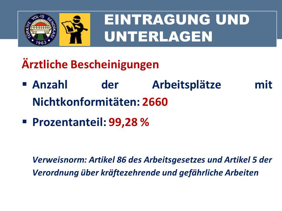 EINTRAGUNG UND UNTERLAGEN Ärztliche Bescheinigungen Anzahl der Arbeitsplätze mit Nichtkonformitäten: 2660 Prozentanteil: 99,28 % Verweisnorm: Artikel