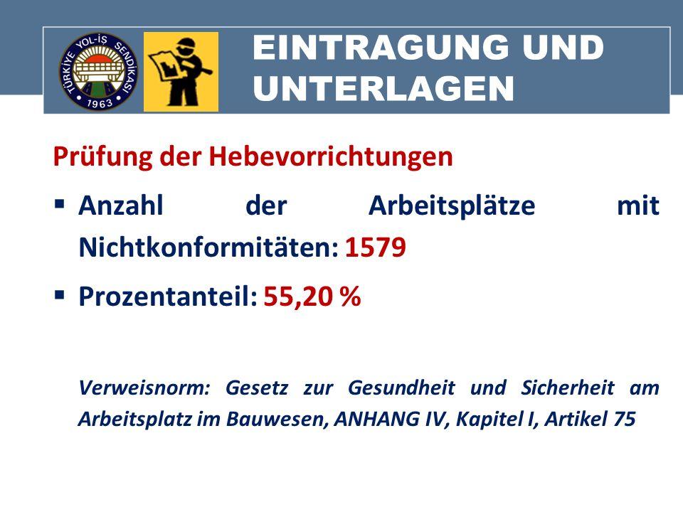 EINTRAGUNG UND UNTERLAGEN Prüfung der Hebevorrichtungen Anzahl der Arbeitsplätze mit Nichtkonformitäten: 1579 Prozentanteil: 55,20 % Verweisnorm: Gese