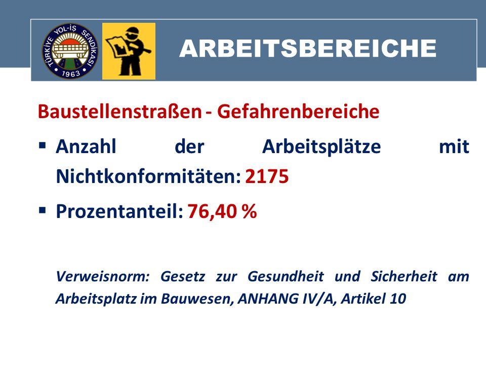 ARBEITSBEREICHE Baustellenstraßen - Gefahrenbereiche Anzahl der Arbeitsplätze mit Nichtkonformitäten: 2175 Prozentanteil: 76,40 % Verweisnorm: Gesetz