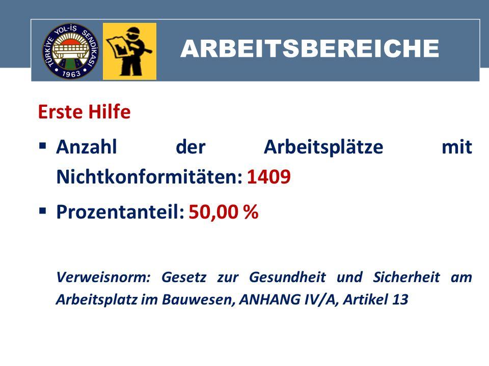 ARBEITSBEREICHE Erste Hilfe Anzahl der Arbeitsplätze mit Nichtkonformitäten: 1409 Prozentanteil: 50,00 % Verweisnorm: Gesetz zur Gesundheit und Sicher