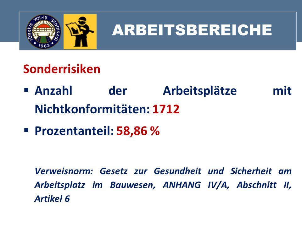 ARBEITSBEREICHE Sonderrisiken Anzahl der Arbeitsplätze mit Nichtkonformitäten: 1712 Prozentanteil: 58,86 % Verweisnorm: Gesetz zur Gesundheit und Sich