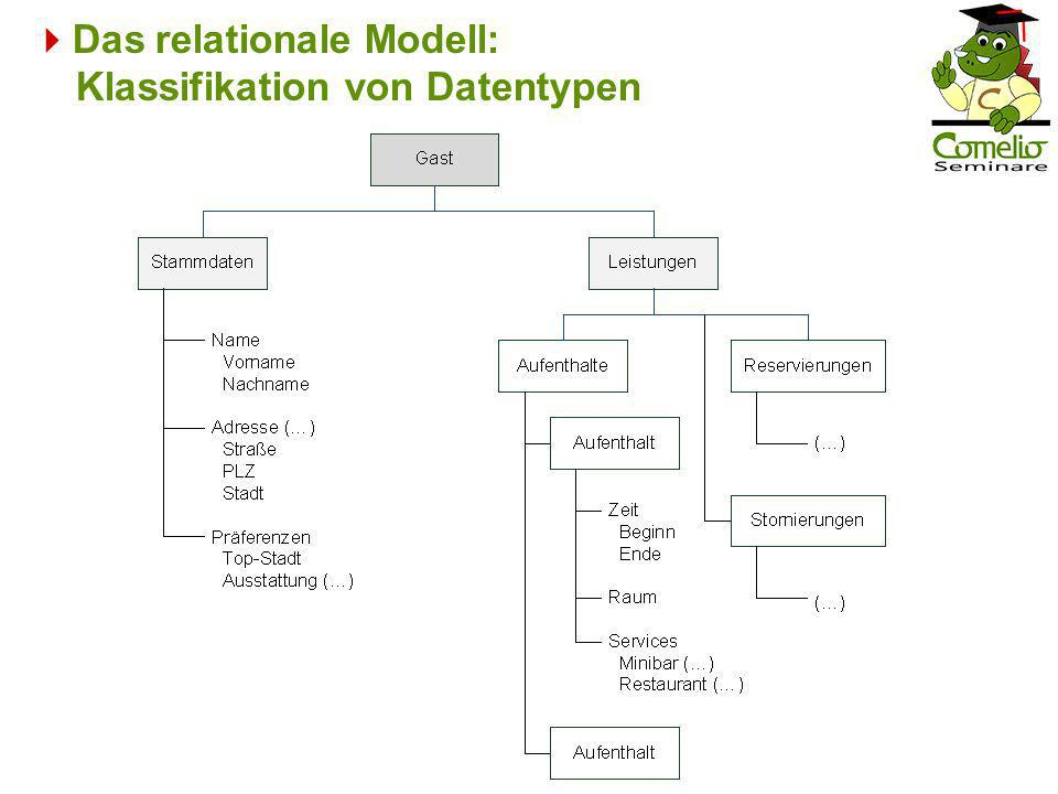 Das relationale Modell: Klassifikation von Datentypen