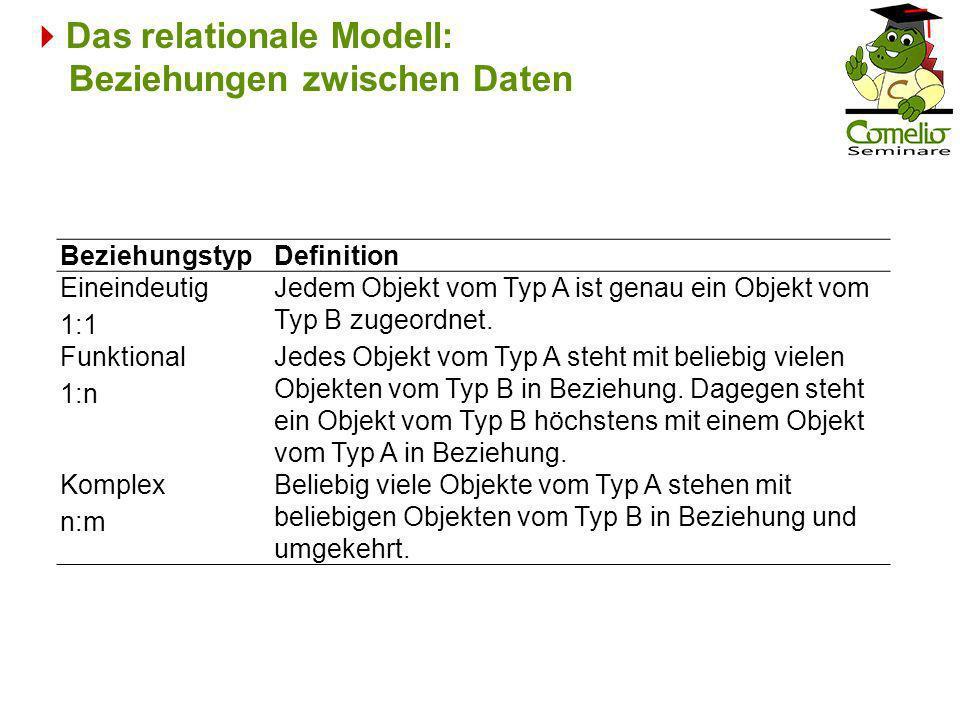 Das relationale Modell: Beziehungen zwischen Daten BeziehungstypDefinition Eineindeutig 1:1 Jedem Objekt vom Typ A ist genau ein Objekt vom Typ B zuge