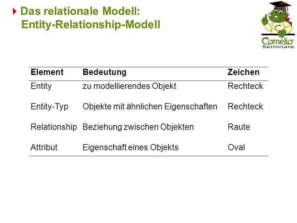 Das relationale Modell: Entity-Relationship-Modell ElementBedeutungZeichen Entityzu modellierendes ObjektRechteck Entity-TypObjekte mit ähnlichen Eige