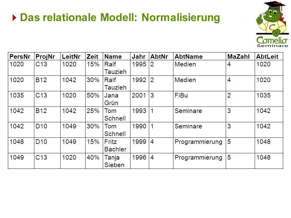 Das relationale Modell: Normalisierung PersNrProjNrLeitNrZeitNameJahrAbtNrAbtNameMaZahlAbtLeit 1020C13102015%Ralf Tauzieh 19952Medien41020 B12104230%R