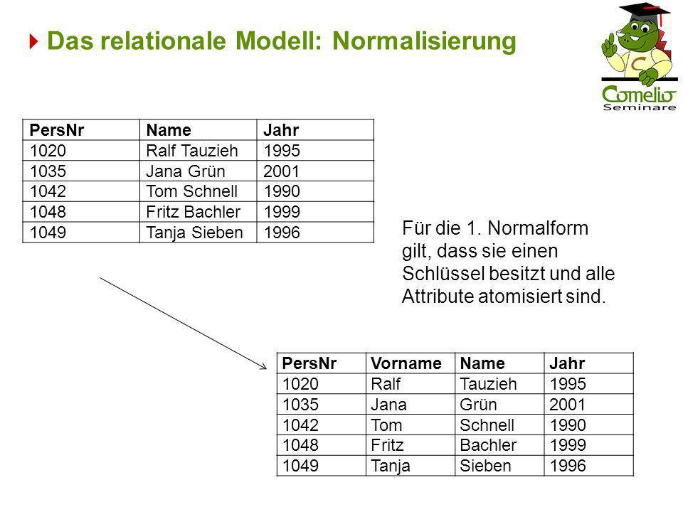 Das relationale Modell: Normalisierung PersNrNameJahr 1020Ralf Tauzieh1995 1035Jana Grün2001 1042Tom Schnell1990 1048Fritz Bachler1999 1049Tanja Siebe