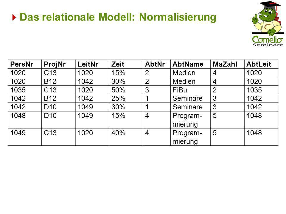 Das relationale Modell: Normalisierung PersNrProjNrLeitNrZeitAbtNrAbtNameMaZahlAbtLeit 1020C13102015%2Medien41020 B12104230%2Medien41020 1035C13102050