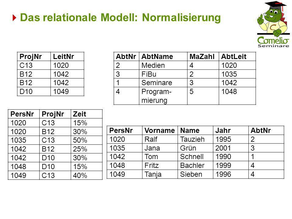 Das relationale Modell: Normalisierung ProjNrLeitNr C131020 B121042 B121042 D101049 PersNrProjNrZeit 1020C1315% 1020B1230% 1035C1350% 1042B1225% 1042D