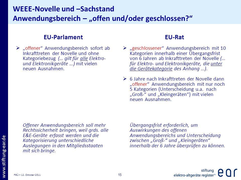 PBÜ – 12. Oktober 2011 15 www.stiftung-ear.de WEEE-Novelle und –Sachstand Anwendungsbereich – offen und/oder geschlossen? EU-Parlament offener Anwendu