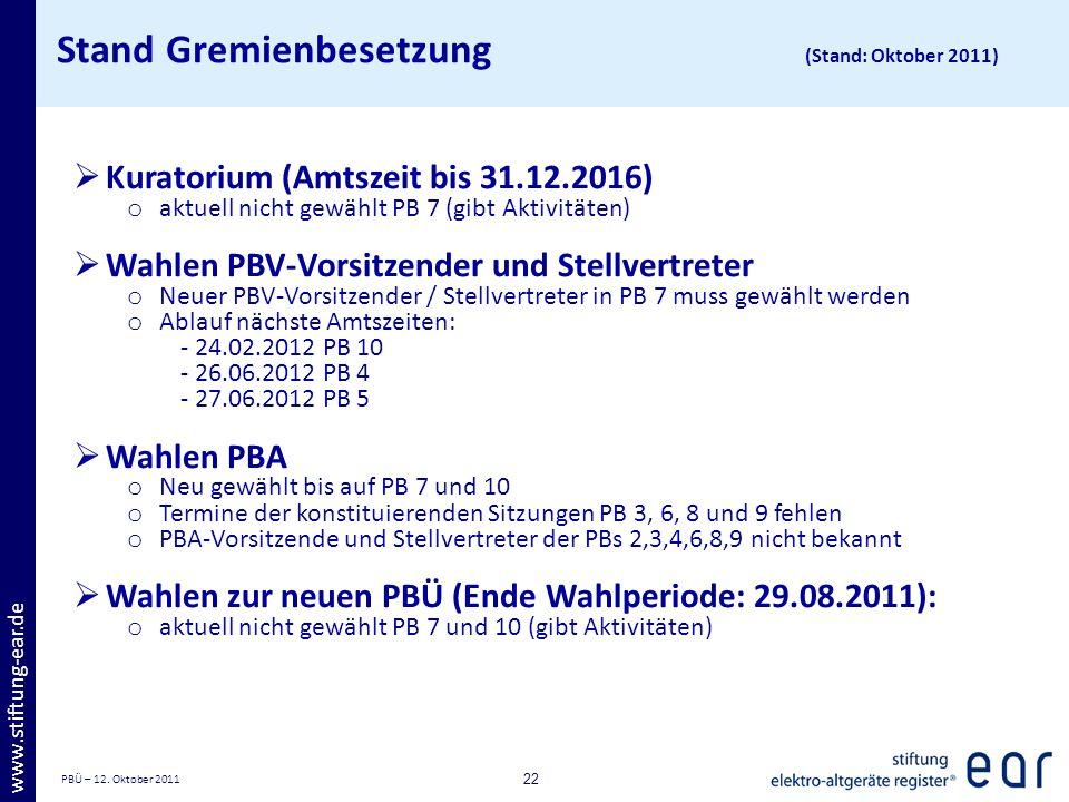 PBÜ – 12. Oktober 2011 22 www.stiftung-ear.de Stand Gremienbesetzung (Stand: Oktober 2011) Kuratorium (Amtszeit bis 31.12.2016) o aktuell nicht gewähl