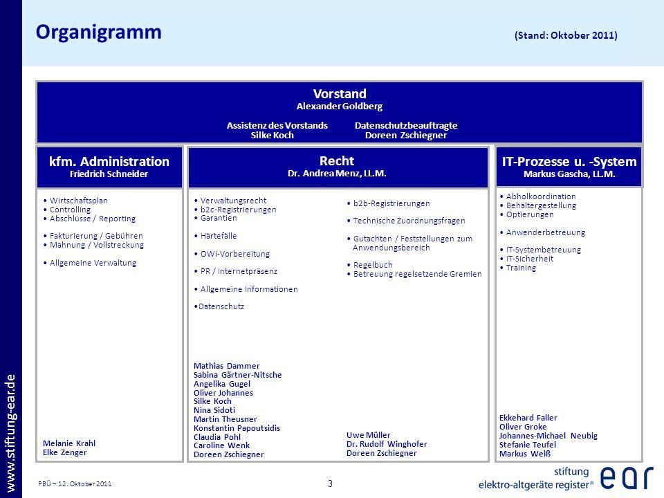 PBÜ – 12. Oktober 2011 3 www.stiftung-ear.de Organigramm (Stand: Oktober 2011) kfm. Administration Friedrich Schneider Wirtschaftsplan Controlling Abs
