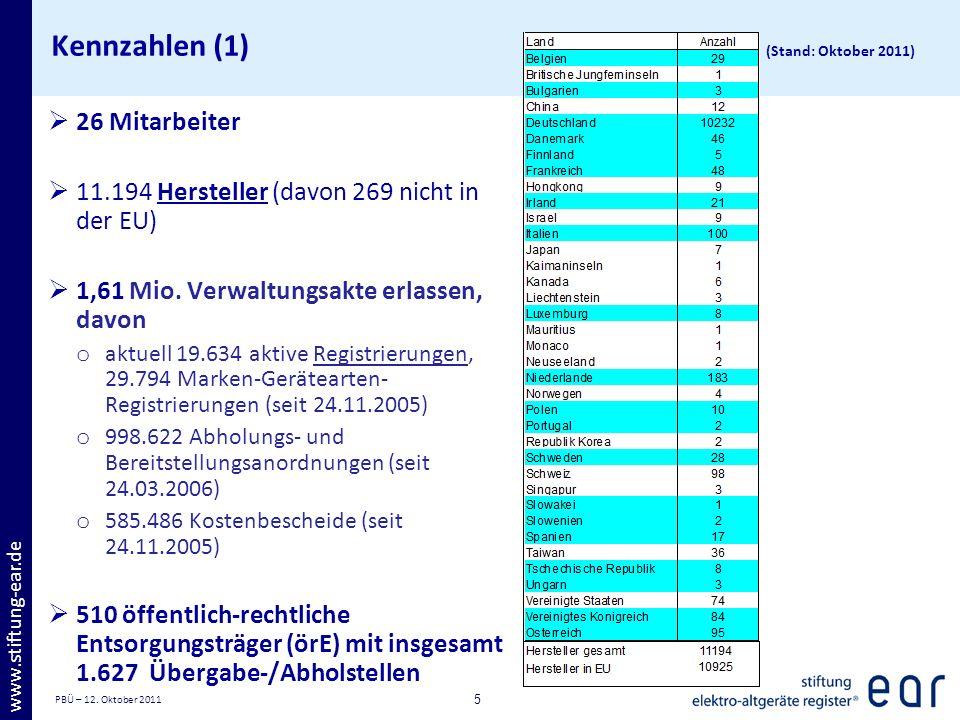 PBÜ – 12. Oktober 2011 5 www.stiftung-ear.de Kennzahlen (1) (Stand: Oktober 2011) 26 Mitarbeiter 11.194 Hersteller (davon 269 nicht in der EU) 1,61 Mi