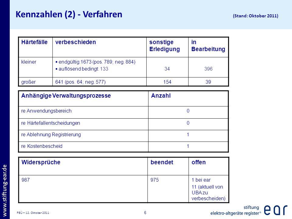 PBÜ – 12. Oktober 2011 6 www.stiftung-ear.de Kennzahlen (2) - Verfahren (Stand: Oktober 2011) Härtefälleverbeschiedensonstige Erledigung in Bearbeitun