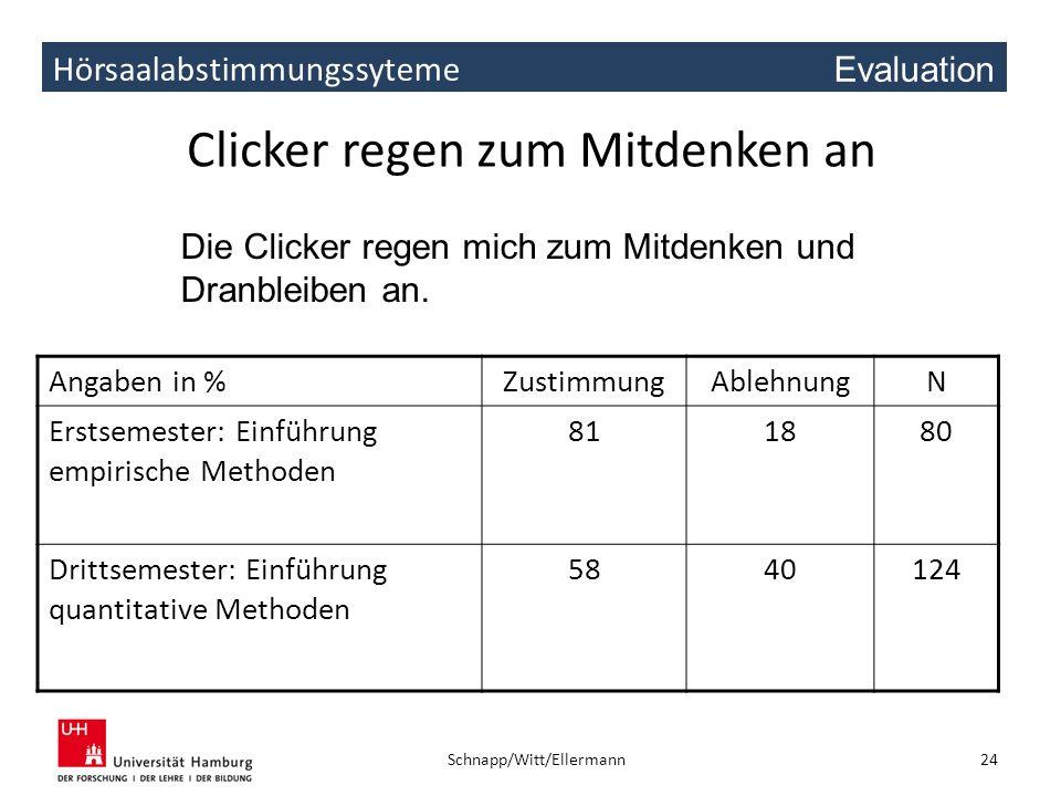 Hörsaalabstimmungssyteme Clicker regen zum Mitdenken an Angaben in %ZustimmungAblehnungN Erstsemester: Einführung empirische Methoden 811880 Drittseme