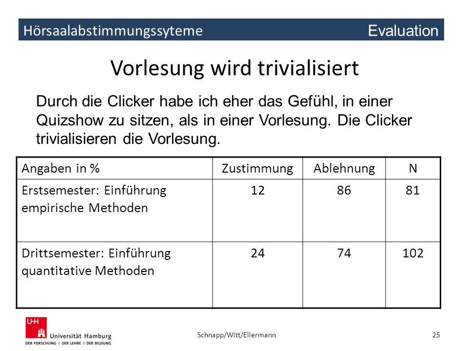 Hörsaalabstimmungssyteme Vorlesung wird trivialisiert Angaben in %ZustimmungAblehnungN Erstsemester: Einführung empirische Methoden 128681 Drittsemest