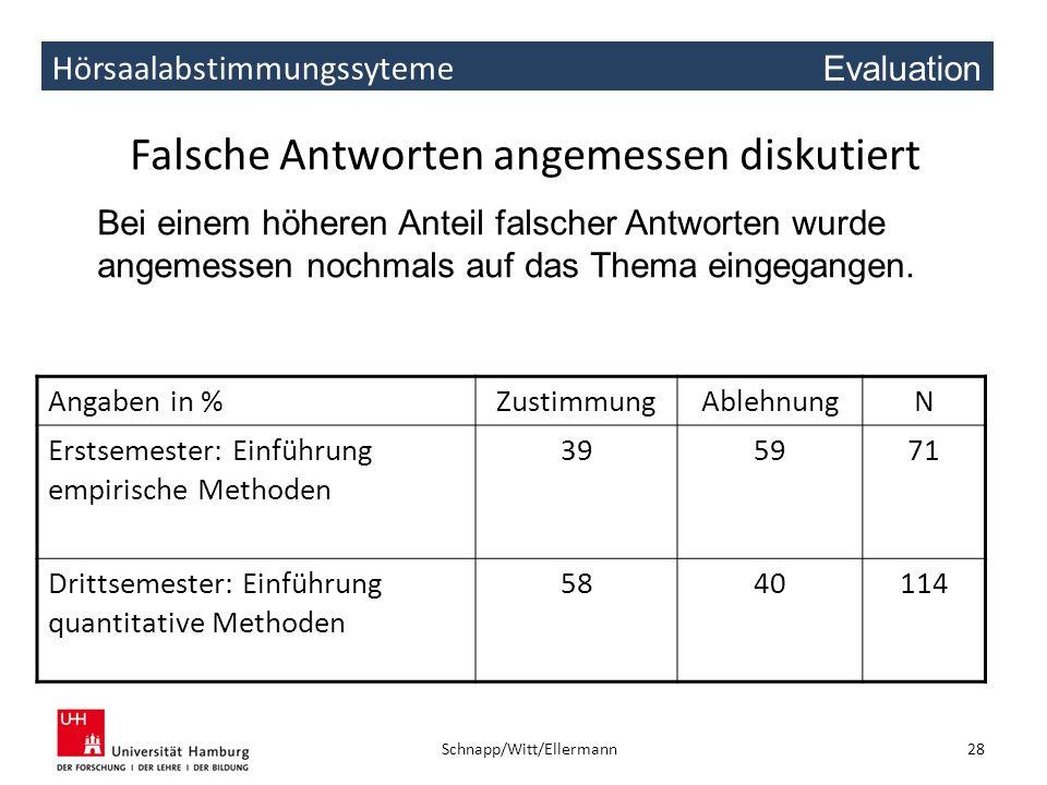 Hörsaalabstimmungssyteme Falsche Antworten angemessen diskutiert Angaben in %ZustimmungAblehnungN Erstsemester: Einführung empirische Methoden 395971