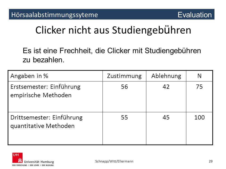 Hörsaalabstimmungssyteme Clicker nicht aus Studiengeb ü hren Angaben in %ZustimmungAblehnungN Erstsemester: Einführung empirische Methoden 564275 Drit