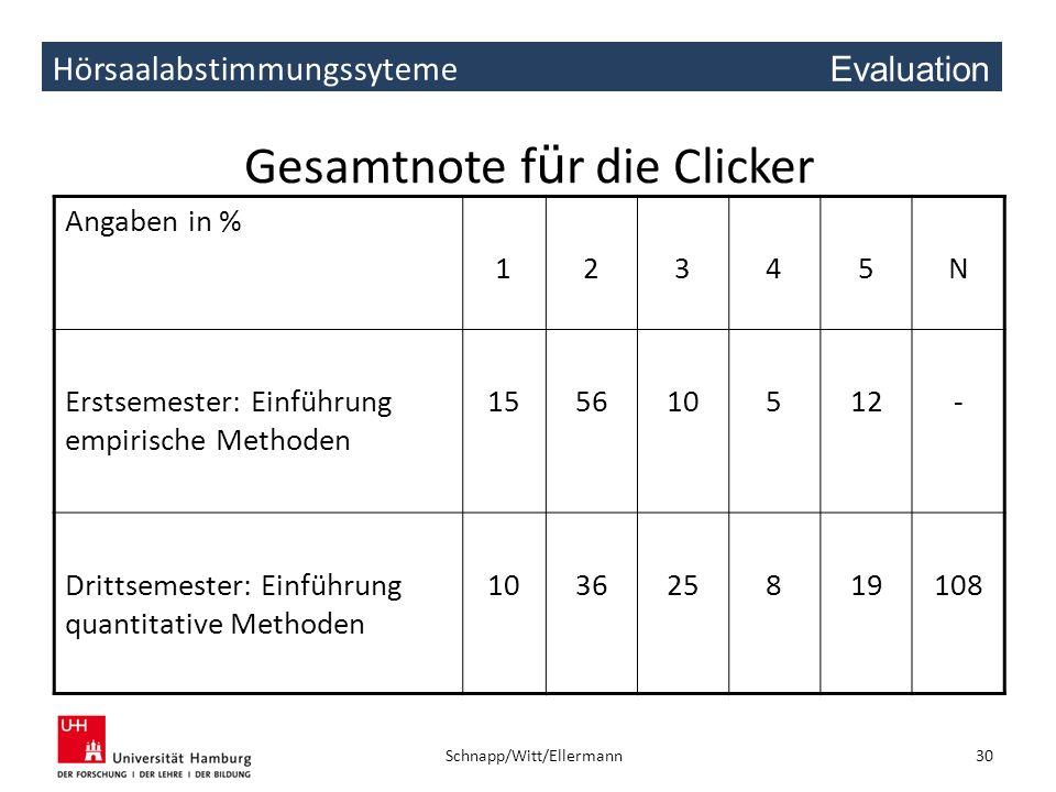 Hörsaalabstimmungssyteme Gesamtnote f ü r die Clicker Angaben in % 12345N Erstsemester: Einführung empirische Methoden 155610512- Drittsemester: Einfü