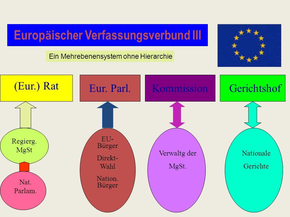 Europäischer Verfassungsverbund II Wirkungen : Übertragung von Hoheitsrechten durch die Mitgliedstaaten auf die EU bewirkt Änderung der verfassungsrec