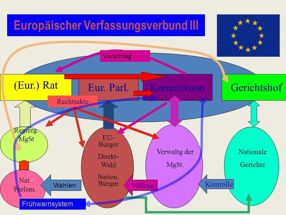 Europ ä ischer Verfassungsverbund III (Eur.) Rat Kommission Gerichtshof EU- B ü rger Direkt- Wahl Nation. B ü rger Regierg. MgSt Nat. Parlam. Verwaltg