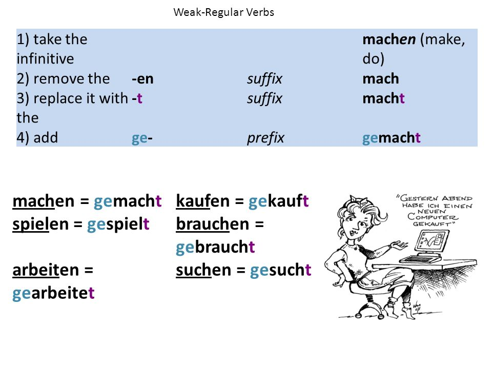 1) take the infinitive machen (make, do) 2) remove the-ensuffixmach 3) replace it with the -t-tsuffixmacht 4) addge-prefixgemacht machen = gemachtkauf