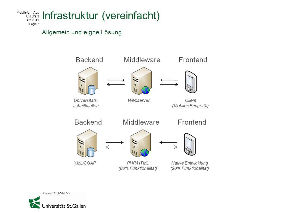 Mobile Uni-App UNISG.3 4.2.2011 Page 8 Cross Platform Frameworks AnforderungenPhoneGapQuickConnectRhodesMoSynciMobileU Programmier- sprachen HTML5, CSS, JavaScript HTML5, CSS, JavaScript; Native Sprachen (Unterstützung Multithreading) HTML, Ruby (MVC-Pattern obligatorisch) C/C++ PHP (serverseitig), Native Sprachen (clientseitig) LizenzMIT (OpenSource) GPL (OpenSource)MIT (OpenSource) Unterstützung Smartphonesysteme Alle Alle (ausser Symbian, Windows Mobile) Alle (ausser webOS) Alle (ausser RIM, webOS) Alle (Code-Templates für Android und iOS vorhanden) Zugriff auf Systemkomponenten Ja, alle wichtigenJa, alle Sicher: Internet, Geolocation Unsicher: Multitouch, Sicher: Internet Nicht sicher: Geolocation Gegeben, da nativ Unterstützung von nativem Design Sencha Touch, jQueryMobile Sencha Touch jQueryMobile Sencha Touch, jQueryMobile Nicht möglichGegeben, da nativ Unterstützung von Funktionalität (Hochschulbezogen) Nein Einige vordefinierte Module vorhanden BeispieleCakeFest-SugarCRM, Wikipedia-MIT Mobile