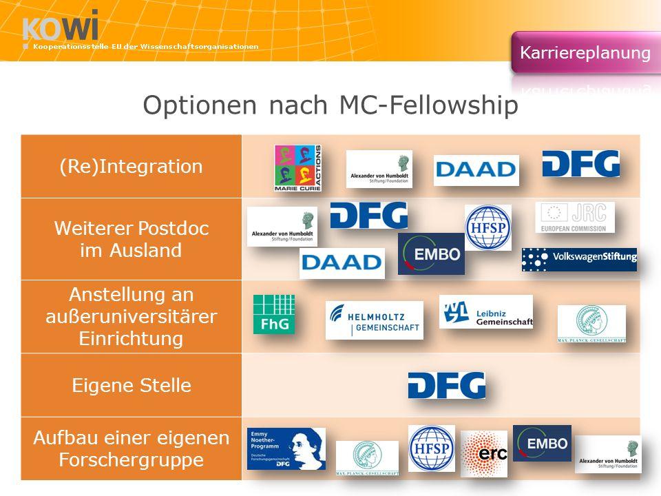 Optionen nach MC-Fellowship (Re)Integration Weiterer Postdoc im Ausland Anstellung an außeruniversitärer Einrichtung Eigene Stelle Aufbau einer eigene