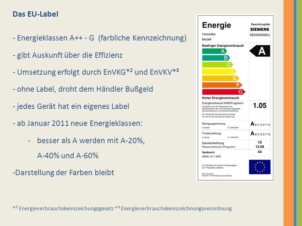 Das EU-Label - Energieklassen A++ - G (farbliche Kennzeichnung) - gibt Auskunft über die Effizienz - Umsetzung erfolgt durch EnVKG*² und EnVKV*³ - ohn