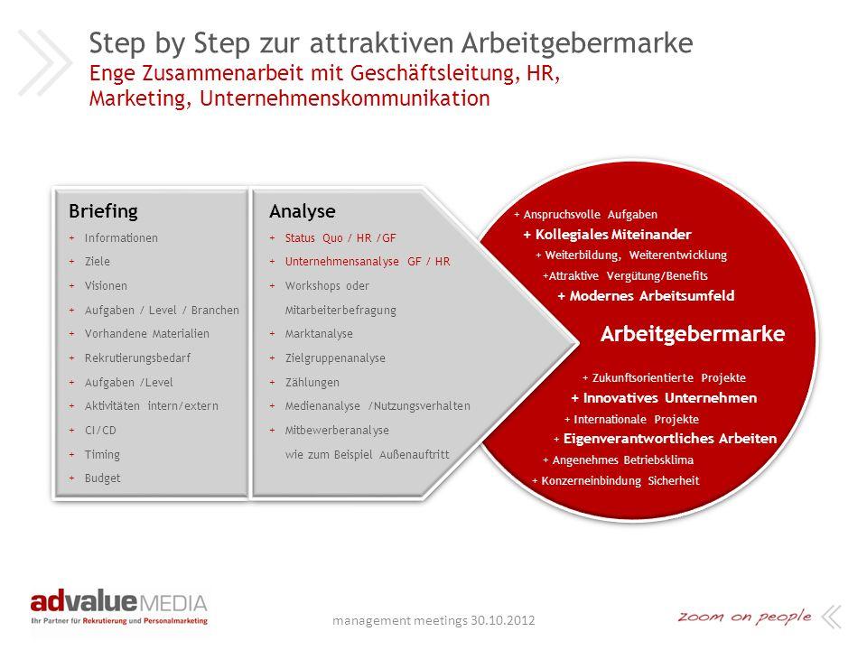 advalueMEDIA Agenda: + Kurzvorstellung advalueMEDIA + Was sind denn die wirklichen Attraktivitäts-Faktoren + Step by Step zur attraktiven Arbeitgeberm