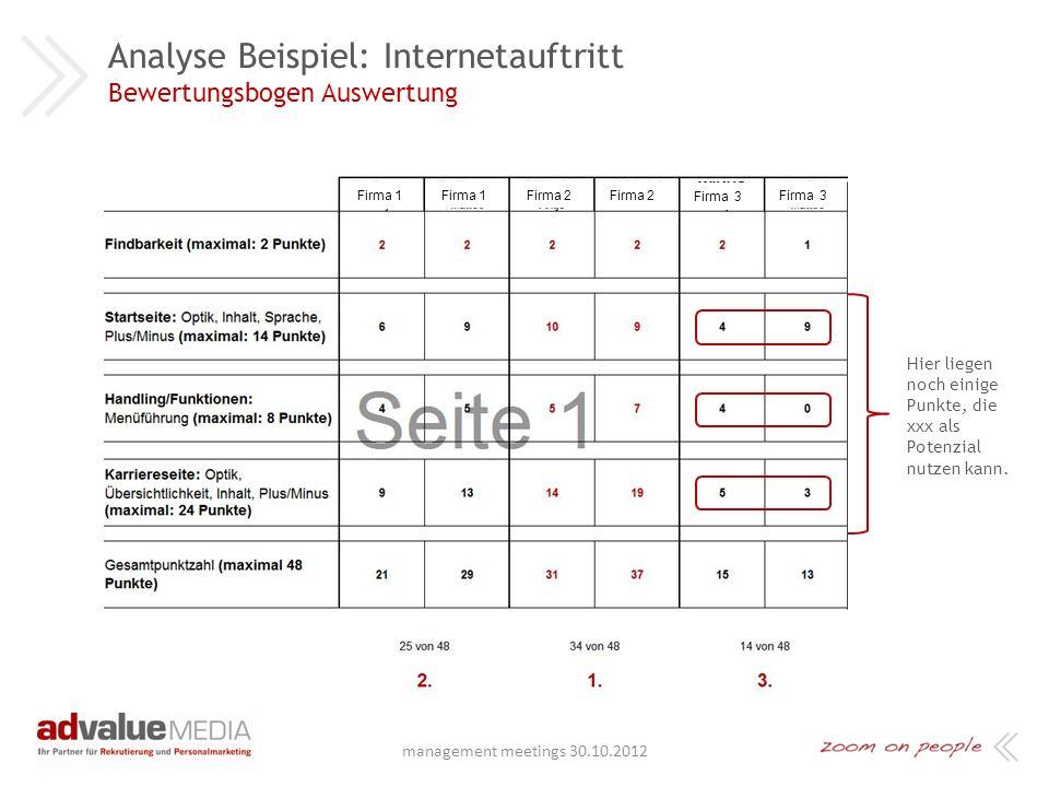 Analyse Beispiel: Internetauftritt Vorgehensweise - Bewertungsbogen Bewertungsthemen pro Wettbewerber: + Findbarkeit: Google-Suche + Startseite: Optik