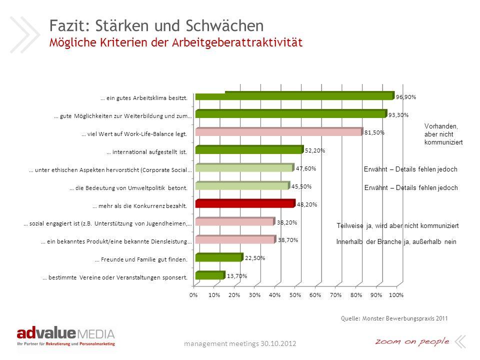 Beispiel: Ergebnisse der schriftlichen Befragung Bewertung nach Punkten (Durchschnittspunktzahl) Quelle: Schriftliche Befragung der Mitarbeiter 1 Punk