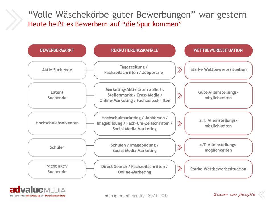 advalueMEDIA Agenda: + Kurzvorstellung advalueMEDIA + Was sind denn die wirklichen Attraktivitäts-Faktoren + Step by Step zur attraktiven Arbeitgebermarke + Attraktive Arbeitgebermarke – aber was nun.