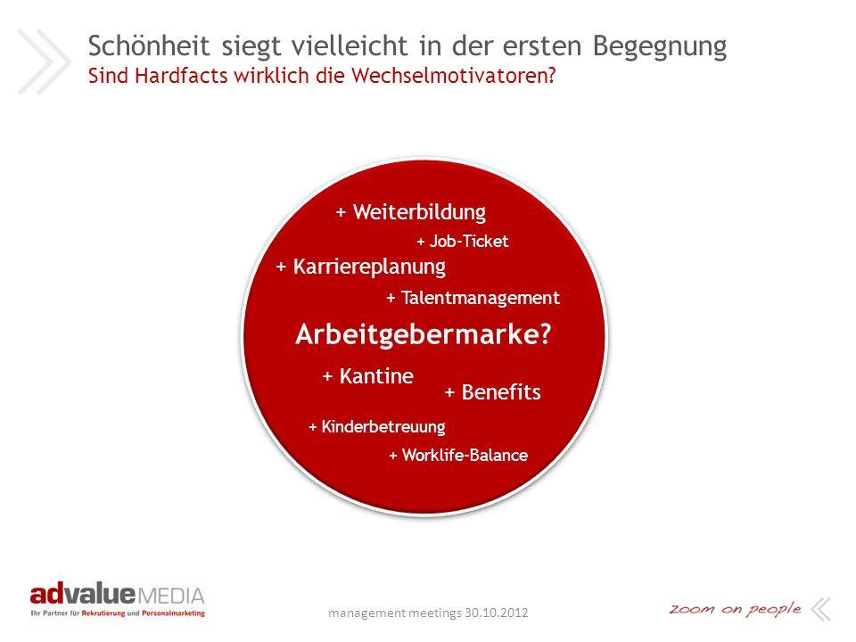 Animierter Banner auf meinestadt.de Unsere Kampagne für Siemens Eingesetzte Werbemittel management meetings 30.10.2012