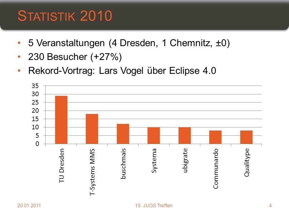 5 Veranstaltungen (4 Dresden, 1 Chemnitz, ±0) 230 Besucher (+27%) Rekord-Vortrag: Lars Vogel über Eclipse 4.0 S TATISTIK 2010 20.01.2011415.