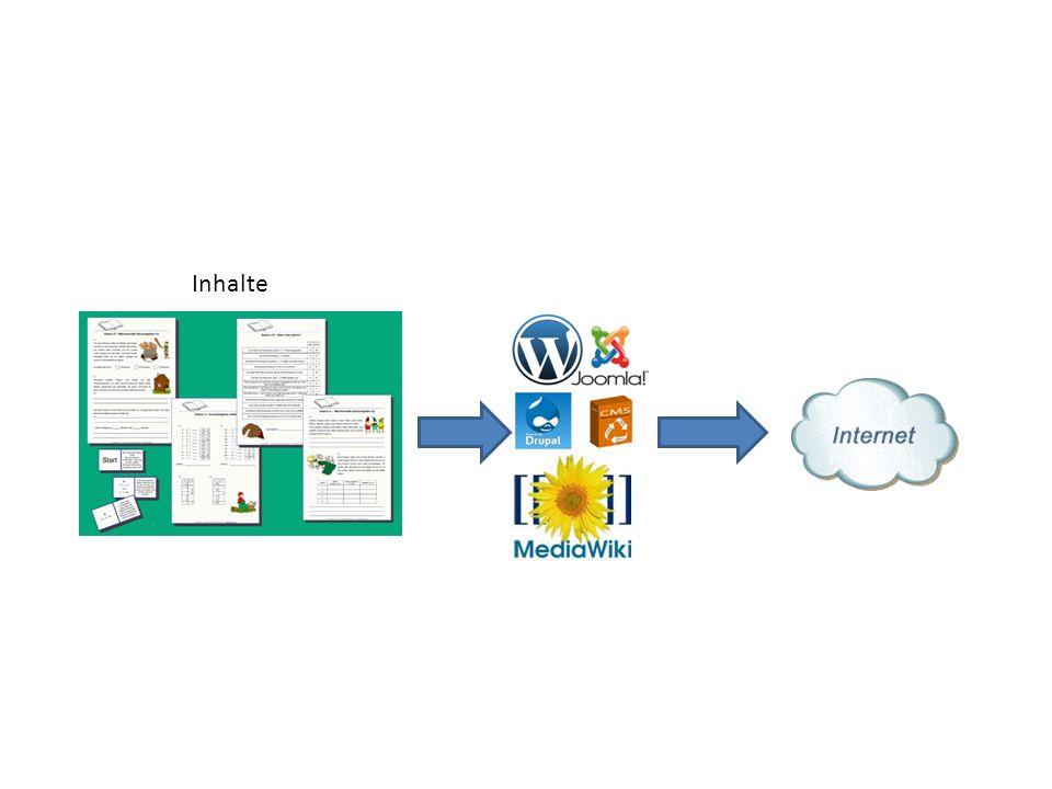 Autor/in Nutzer/inEntwickler/in LearningApps Plattform App entwickelterstellt einbetten Lernende und andere Personen Webseite besitzt Webseite: Wiki, Blog, LMS App Instanz erstellt Instanz