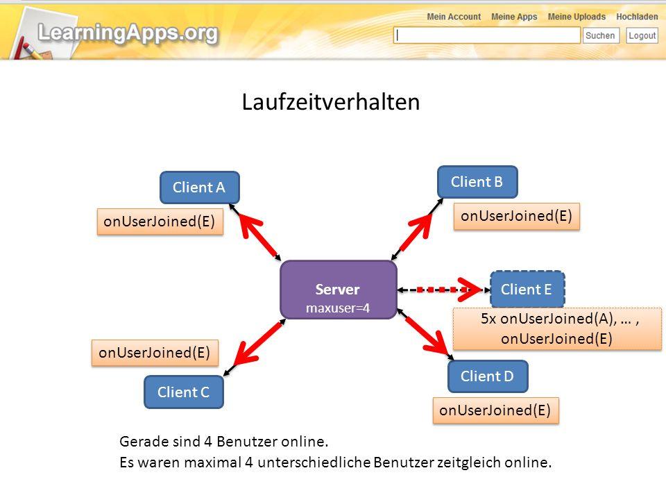Laufzeitverhalten Server Client A Client B Client C Client D Es waren maximal 4 unterschiedliche Benutzer zeitgleich online. Gerade sind 4 Benutzer on