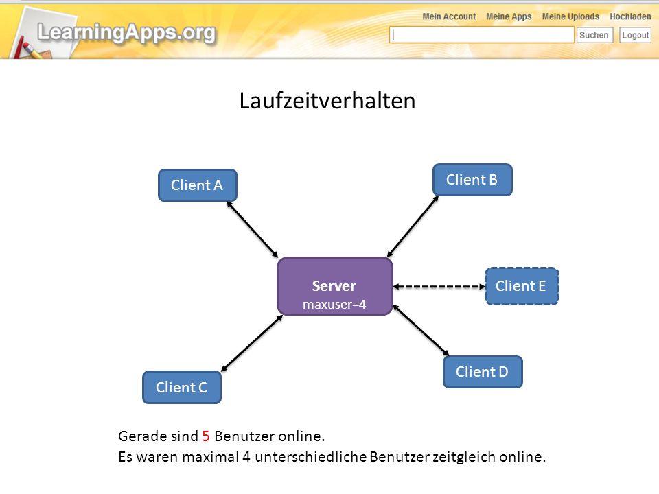 Laufzeitverhalten Server Client A Client B Client C Client D Es waren maximal 4 unterschiedliche Benutzer zeitgleich online. Gerade sind 5 Benutzer on
