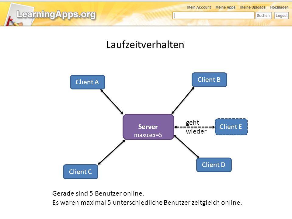 Laufzeitverhalten Server Client A Client B Client C Client D Es waren maximal 5 unterschiedliche Benutzer zeitgleich online. Gerade sind 5 Benutzer on