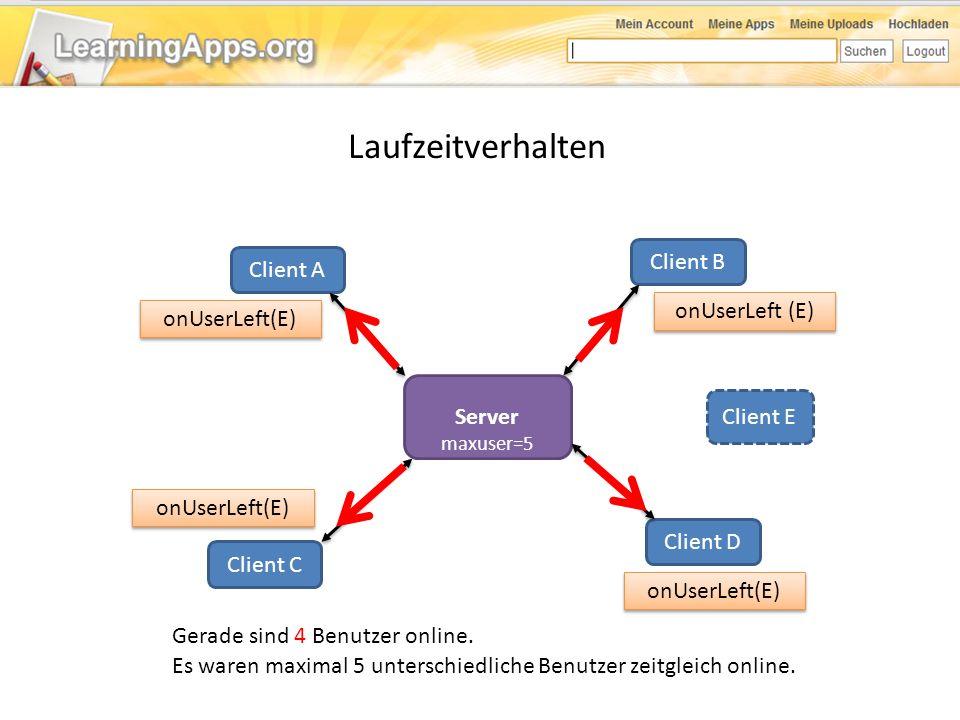 Laufzeitverhalten Server Client A Client B Client C Client D Es waren maximal 5 unterschiedliche Benutzer zeitgleich online. Gerade sind 4 Benutzer on