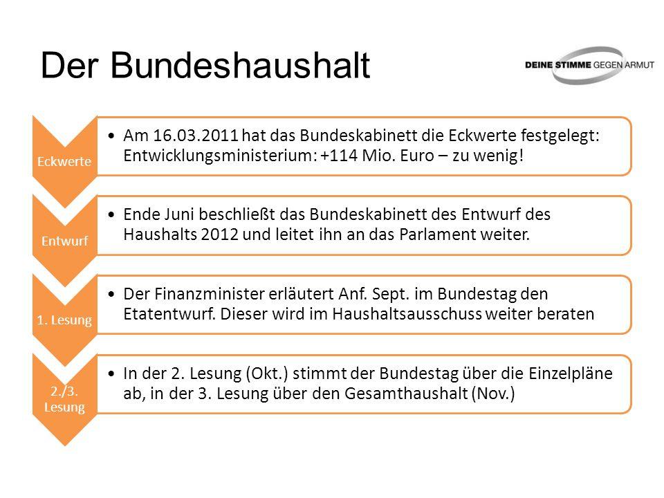 Der Bundeshaushalt Eckwerte Am 16.03.2011 hat das Bundeskabinett die Eckwerte festgelegt: Entwicklungsministerium: +114 Mio.